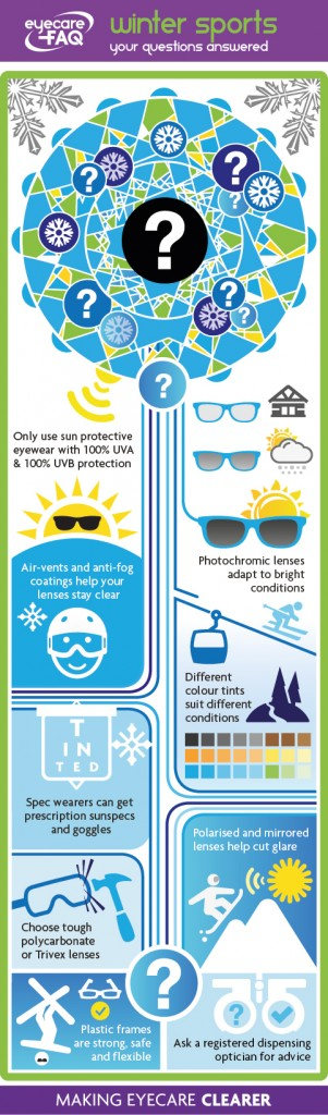 winter sports eyewear infographic