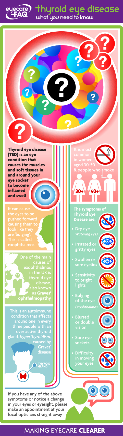 Thyroid Eye Disease What You Need To Know From Eyecarefaq
