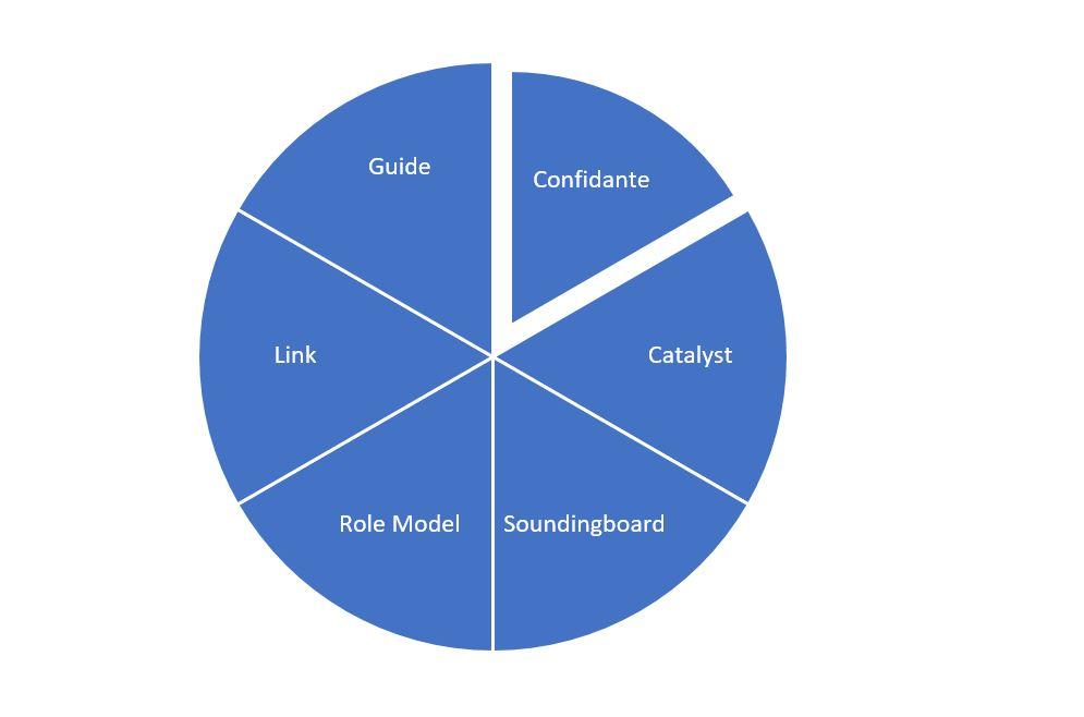 Contemporary Mentoring - ABDO